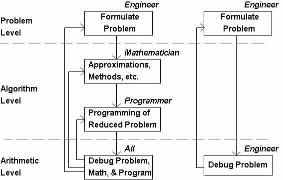 Calculus Programming Flowchart Comparison